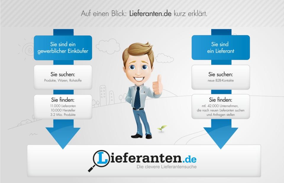 Lieferanten.de, die Plattform für den gewerblichen Einkauf
